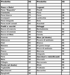 tabella_indice_glicemico - Personal Trainer Milano